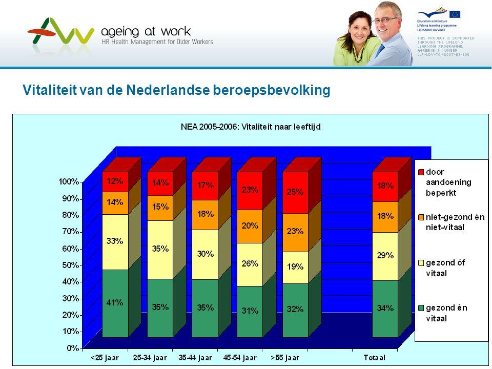 Vitaliteit van de Nederlandse beroepsbevolking