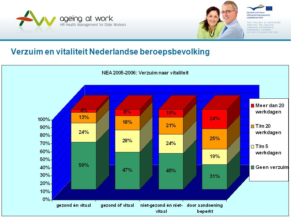 Verzuim en vitaliteit Nederlandse beroepsbevolking