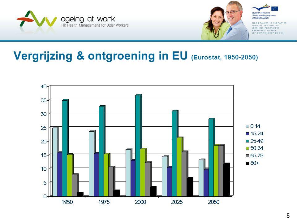 5 Vergrijzing & ontgroening in EU (Eurostat, 1950-2050)