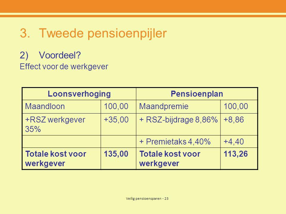 Veilig pensioensparen - 23 3.Tweede pensioenpijler 2)Voordeel? Effect voor de werkgever LoonsverhogingPensioenplan Maandloon100,00Maandpremie100,00 +R