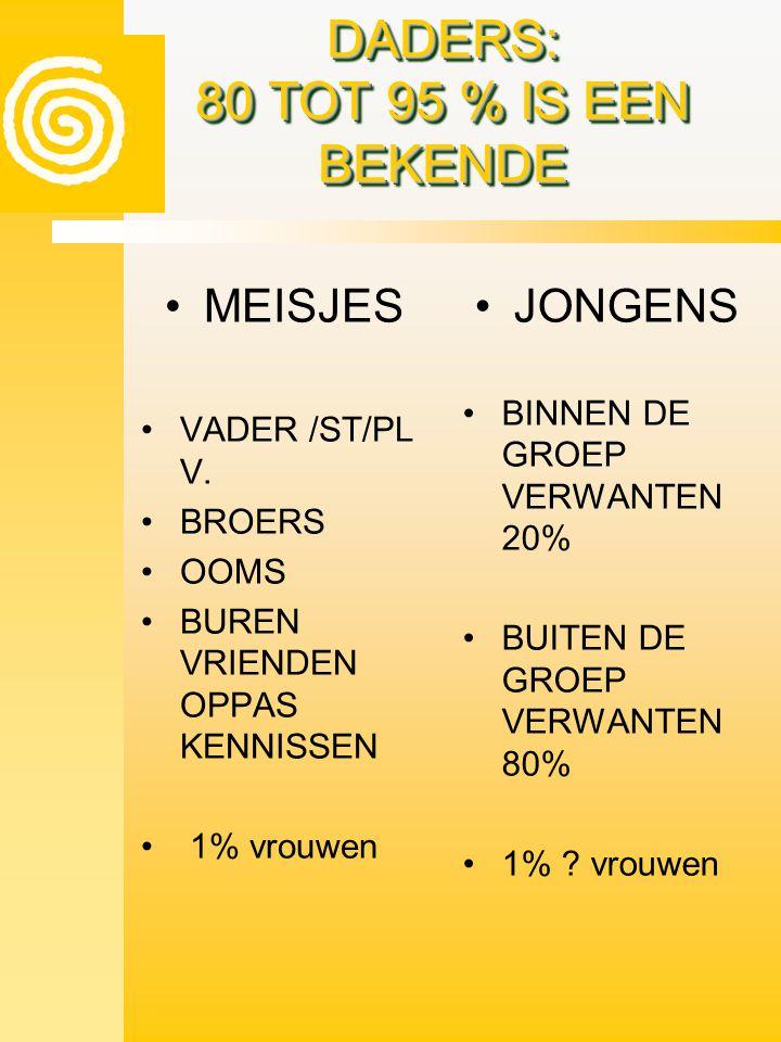 DADERS: 80 TOT 95 % IS EEN BEKENDE •MEISJES •VADER /ST/PL V. •BROERS •OOMS •BUREN VRIENDEN OPPAS KENNISSEN • 1% vrouwen •JONGENS •BINNEN DE GROEP VERW