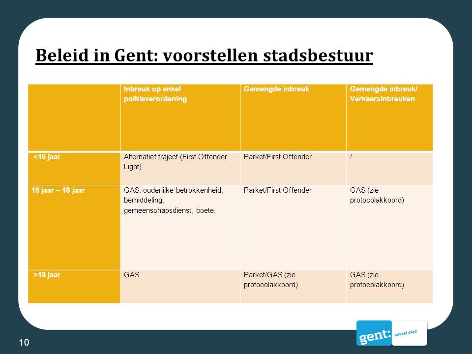 Beleid in Gent: voorstellen stadsbestuur Maatschappelijk verantwoorde trajecten en sancties voor minderjarigen: 10 Inbreuk op enkel politieverordening