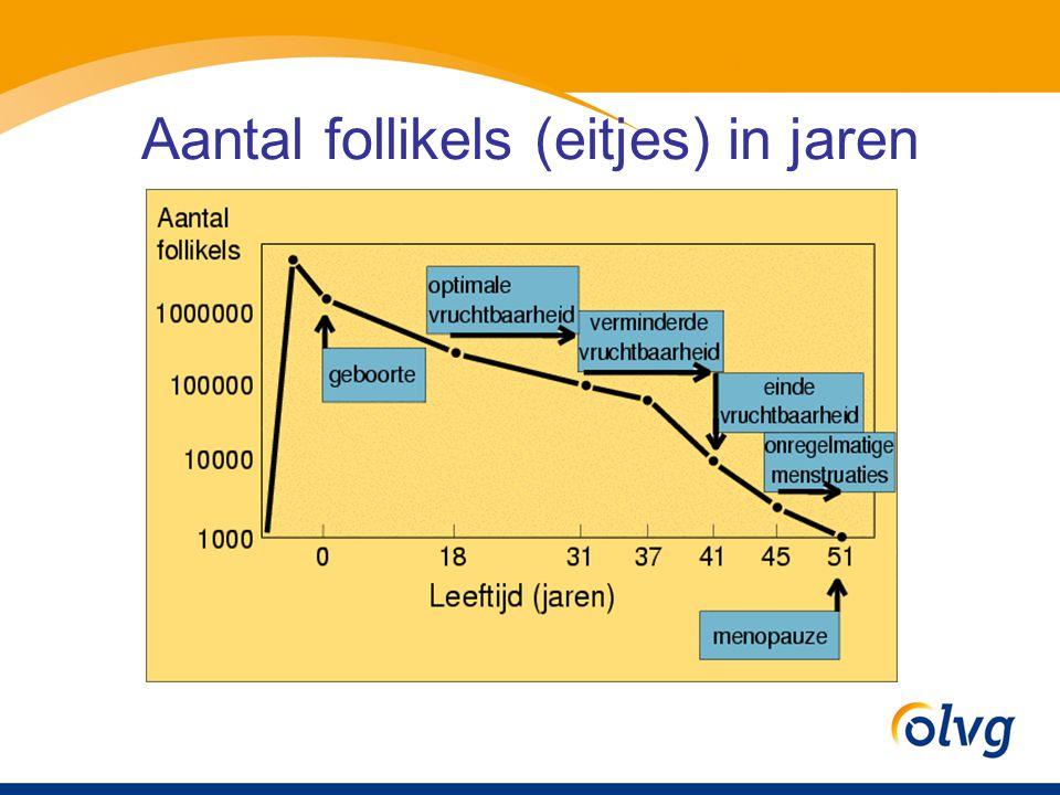 Aantal follikels (eitjes) in jaren