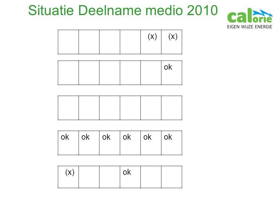 Situatie Deelname medio 2010 (x) ok (x)ok