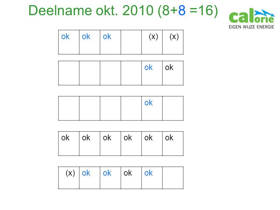 Deelname okt. 2010 (8+8 =16) ok (x) ok (x)ok