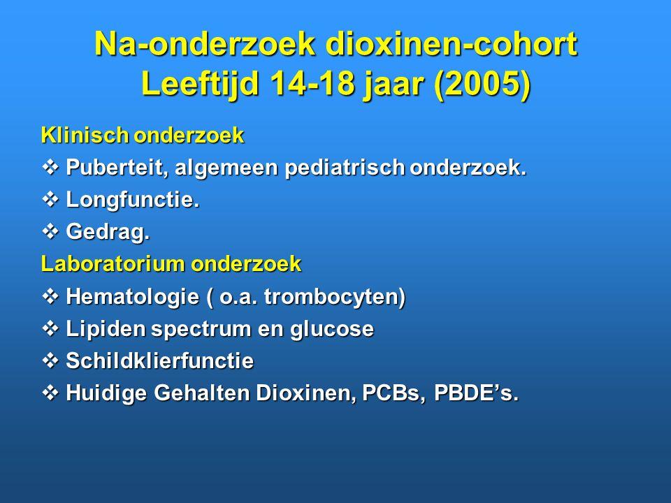 Na-onderzoek dioxinen-cohort Leeftijd 14-18 jaar (2005) Klinisch onderzoek  Puberteit, algemeen pediatrisch onderzoek.  Longfunctie.  Gedrag. Labor