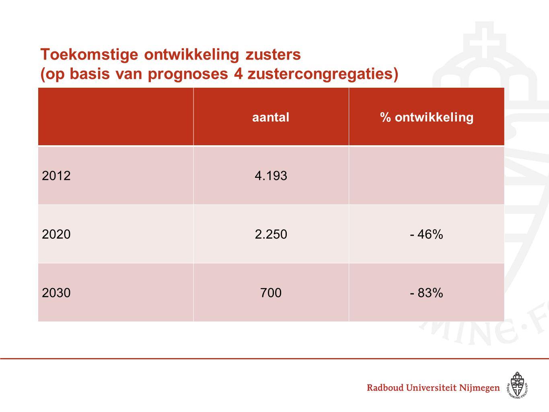 Toekomstige ontwikkeling zusters (op basis van prognoses 4 zustercongregaties) aantal% ontwikkeling 20124.193 20202.250- 46% 2030700- 83%