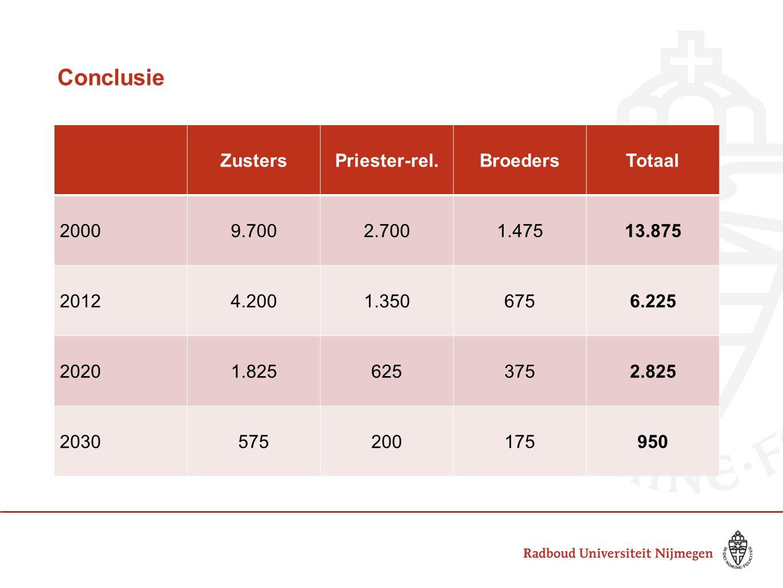 Conclusie ZustersPriester-rel.BroedersTotaal 20009.7002.7001.47513.875 20124.2001.3506756.225 20201.8256253752.825 2030575200175950