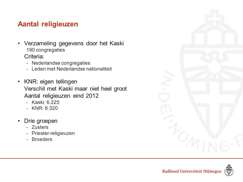 Aantal religieuzen •Verzameling gegevens door het Kaski 190 congregaties Criteria: -Nederlandse congregaties -Leden met Nederlandse nationaliteit •KNR: eigen tellingen Verschil met Kaski maar niet heel groot Aantal religieuzen eind 2012 -Kaski: 6.225 -KNR: 6.320 •Drie groepen -Zusters -Priester-religieuzen -Broeders