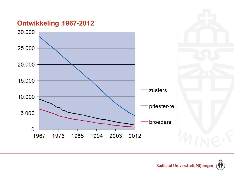 Ontwikkeling 1967-2012