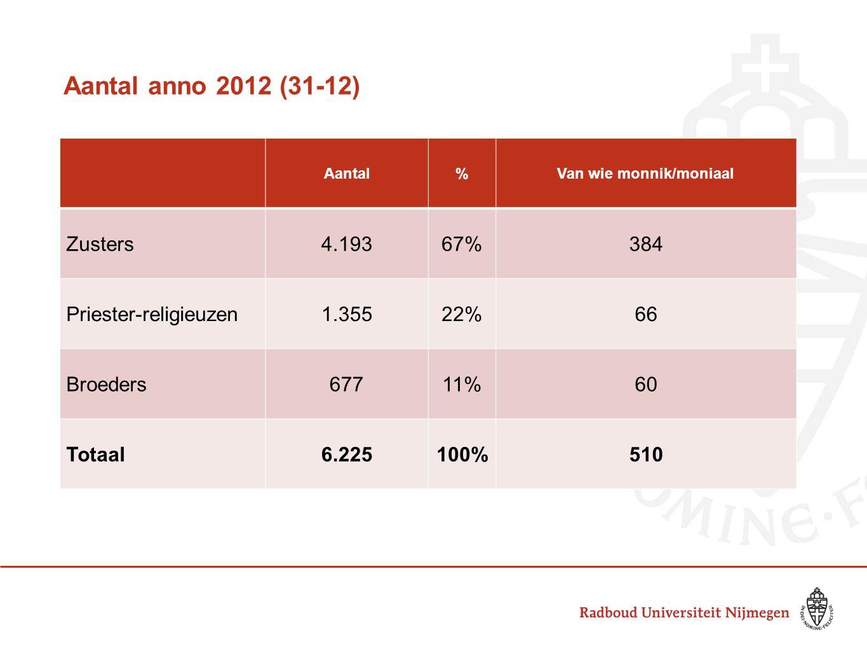 Aantal anno 2012 (31-12) Aantal%Van wie monnik/moniaal Zusters4.19367%384 Priester-religieuzen1.35522%66 Broeders67711%60 Totaal6.225100%510
