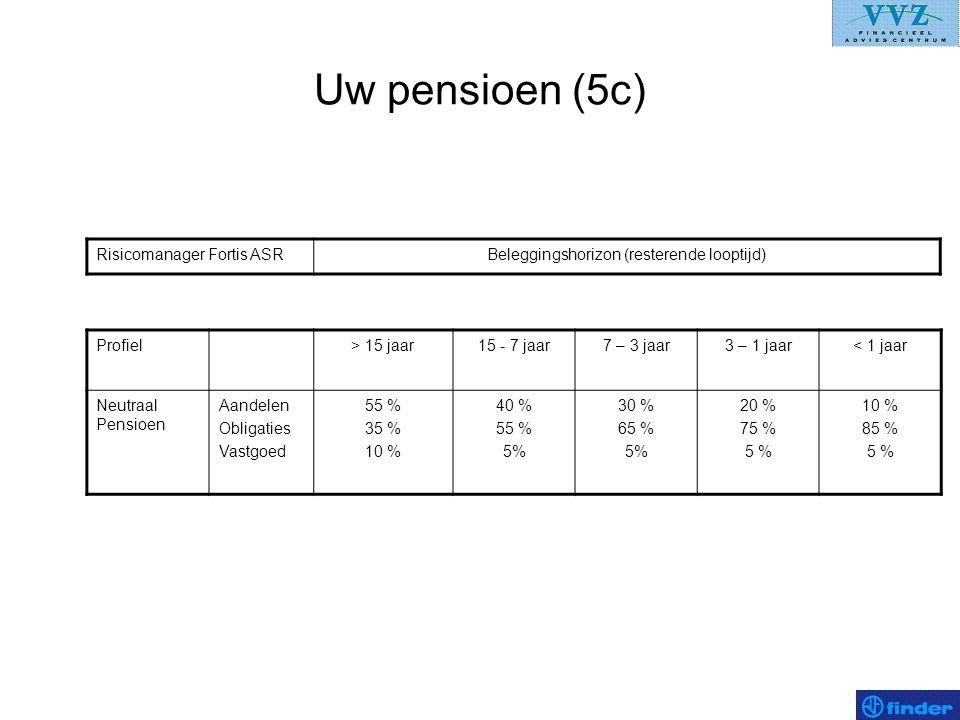 Uw pensioen (5c) Risicomanager Fortis ASRBeleggingshorizon (resterende looptijd) Profiel> 15 jaar15 - 7 jaar7 – 3 jaar3 – 1 jaar< 1 jaar Neutraal Pens