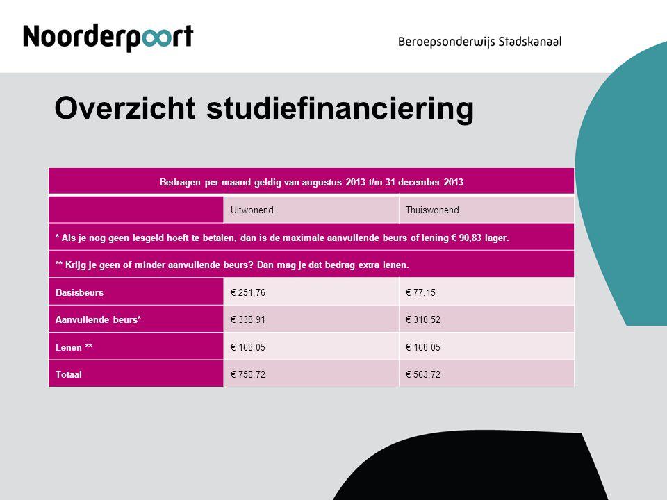 Overzicht studiefinanciering Bedragen per maand geldig van augustus 2013 t/m 31 december 2013 UitwonendThuiswonend * Als je nog geen lesgeld hoeft te