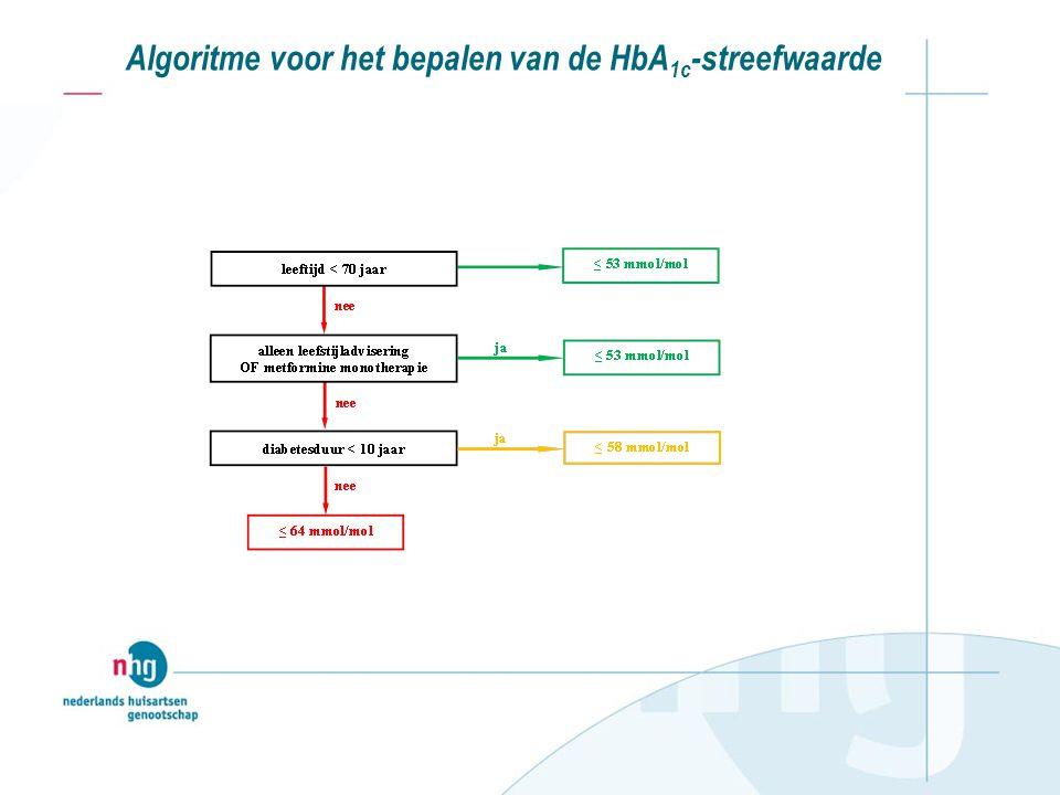 Algoritme voor het bepalen van de HbA 1c -streefwaarde