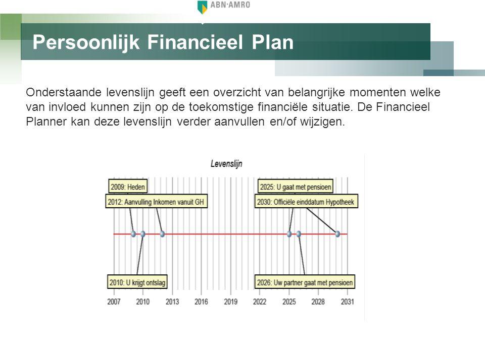 Persoonlijk Financieel Plan Duidelijke grafieken geven inzicht