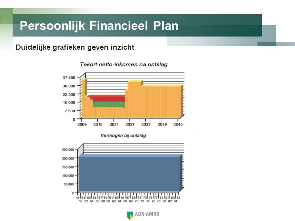 Contant uitbetalen Voorbeeld Ontslagvergoeding EUR 100.000 Tarief 52% (belastbaar inkomen > + 56.000)EUR 52.000 -/- Netto vergoedingEUR 48.000 Voordeel: • Vrij vermogen • Daarna wel 1,2% vermogensrendementsheffing over het netto bedrag indien boven de vrijstelling van (EUR 21.139 / 2013) • Geen kosten voor verzekering of oprichten BV.