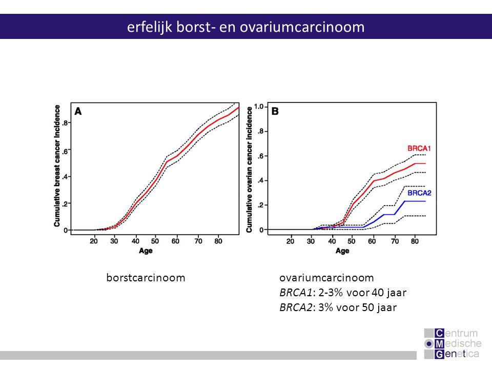 BRCA1risico op 70 jaar borstcarcinoom contralateraal borstcarcinoom ovariumcarcinoom colon, pancreas, maag, eileider, prostaat tot 87% 60% tot 66% BRCA2risico op 70 jaar borstcarcinoom contralateraal borstcarcinoom ovariumcarcinoom mannelijk borstkanker prostaat, pancreas, galblaas, maag, melanoom tot 86% 55% tot 27% 7% erfelijk borst- en ovariumcarcinoom