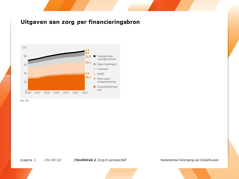 Uitgaven aan zorg per financieringsbron /01-10-13 /Hoofdstuk 2 Zorg in perspectief /pagina 1