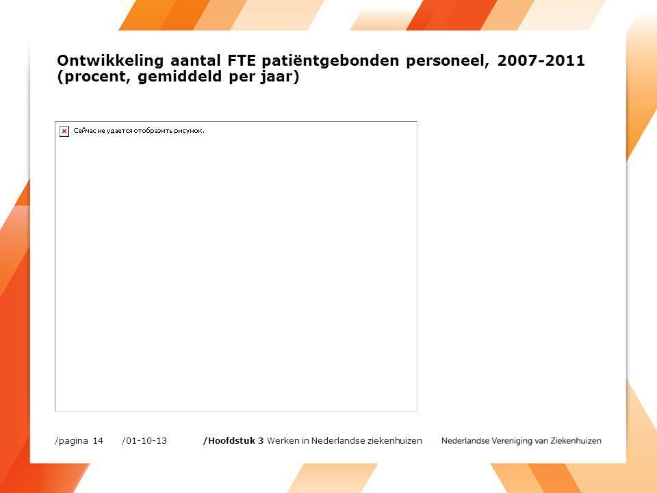 Ontwikkeling aantal FTE patiëntgebonden personeel, 2007-2011 (procent, gemiddeld per jaar) /01-10-13/pagina 14 /Hoofdstuk 3 Werken in Nederlandse ziekenhuizen