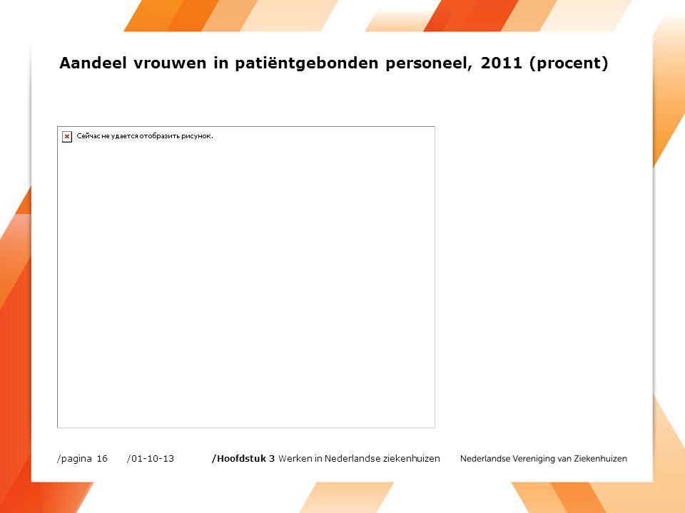 Aandeel vrouwen in patiëntgebonden personeel, 2011 (procent) /01-10-13/pagina 16 /Hoofdstuk 3 Werken in Nederlandse ziekenhuizen