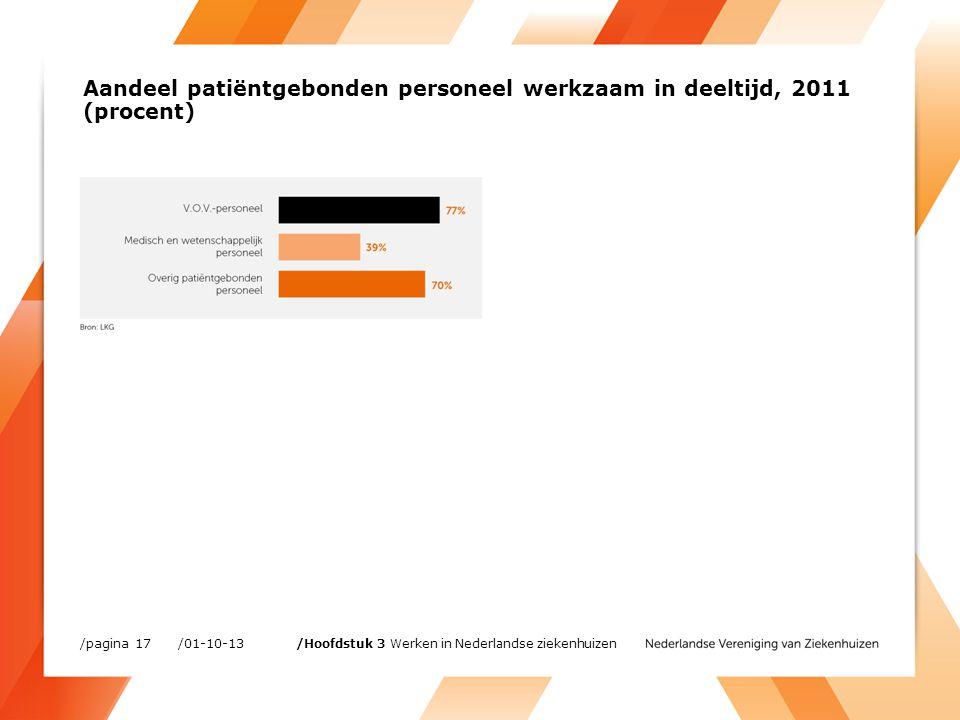 Aandeel patiëntgebonden personeel werkzaam in deeltijd, 2011 (procent) /01-10-13/pagina 17 /Hoofdstuk 3 Werken in Nederlandse ziekenhuizen