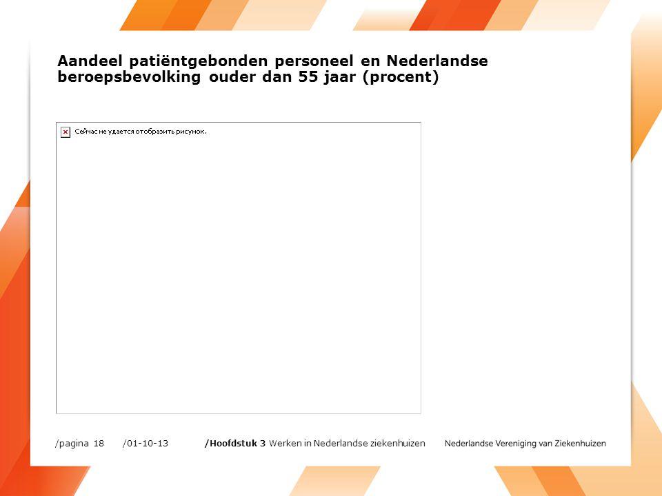 Aandeel patiëntgebonden personeel en Nederlandse beroepsbevolking ouder dan 55 jaar (procent) /01-10-13/pagina 18 /Hoofdstuk 3 Werken in Nederlandse ziekenhuizen
