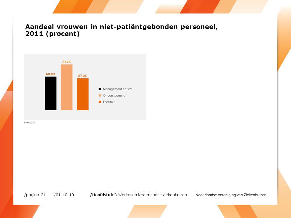 Aandeel vrouwen in niet-patiëntgebonden personeel, 2011 (procent) /01-10-13/pagina 21 /Hoofdstuk 3 Werken in Nederlandse ziekenhuizen