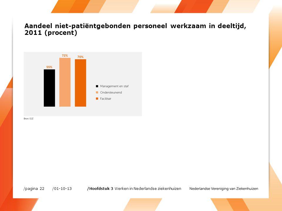 Aandeel niet-patiëntgebonden personeel werkzaam in deeltijd, 2011 (procent) /01-10-13/pagina 22 /Hoofdstuk 3 Werken in Nederlandse ziekenhuizen