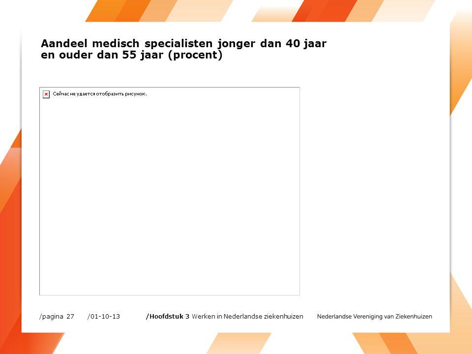 Aandeel medisch specialisten jonger dan 40 jaar en ouder dan 55 jaar (procent) /01-10-13/pagina 27 /Hoofdstuk 3 Werken in Nederlandse ziekenhuizen