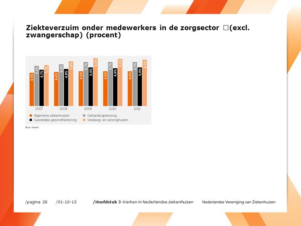 Ziekteverzuim onder medewerkers in de zorgsector (excl.