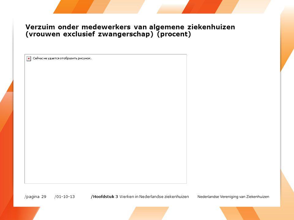 /01-10-13/pagina 29 /Hoofdstuk 3 Werken in Nederlandse ziekenhuizen Verzuim onder medewerkers van algemene ziekenhuizen (vrouwen exclusief zwangerschap) (procent)