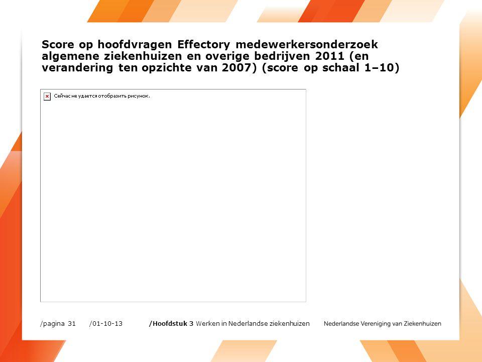 /01-10-13/pagina 31 /Hoofdstuk 3 Werken in Nederlandse ziekenhuizen Score op hoofdvragen Effectory medewerkersonderzoek algemene ziekenhuizen en overige bedrijven 2011 (en verandering ten opzichte van 2007) (score op schaal 1–10)