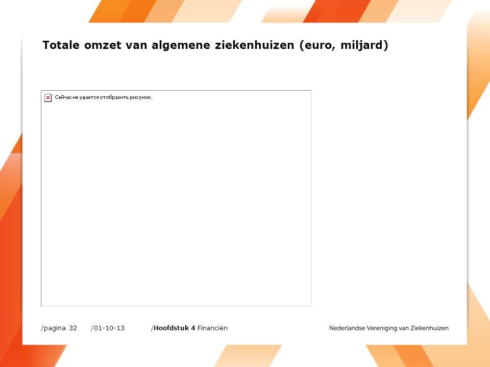 Totale omzet van algemene ziekenhuizen (euro, miljard) /01-10-13/pagina 32 /Hoofdstuk 4 Financiën