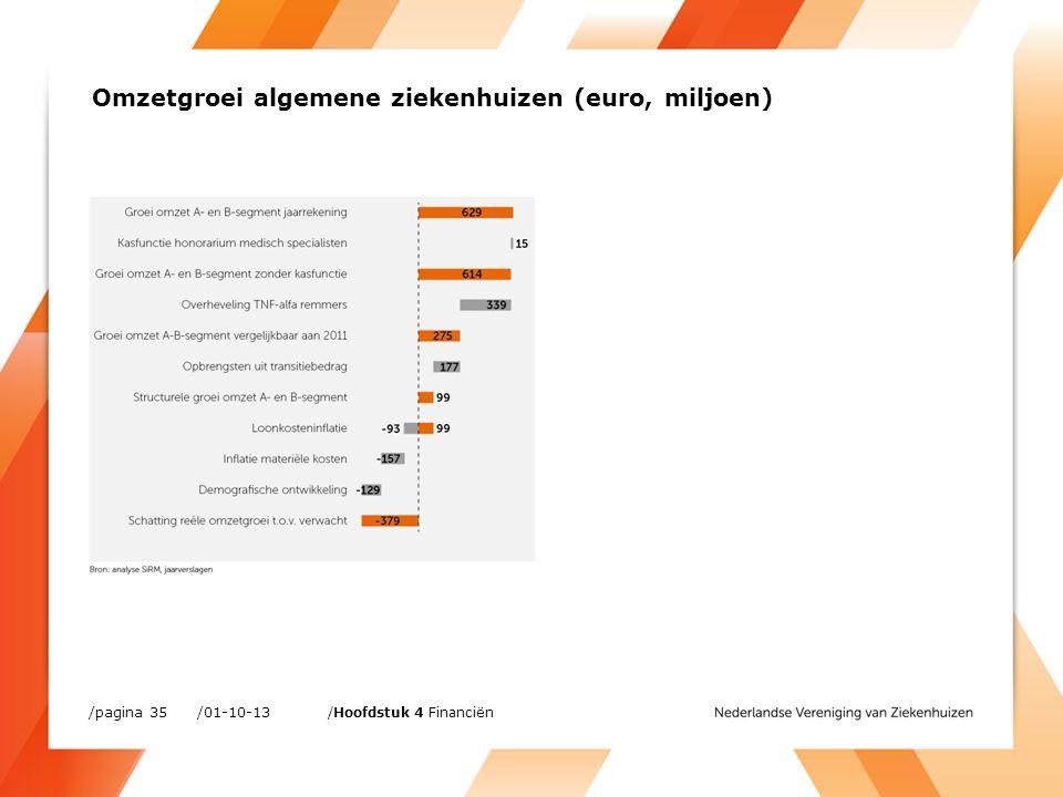 Omzetgroei algemene ziekenhuizen (euro, miljoen) /01-10-13/pagina 35 /Hoofdstuk 4 Financiën