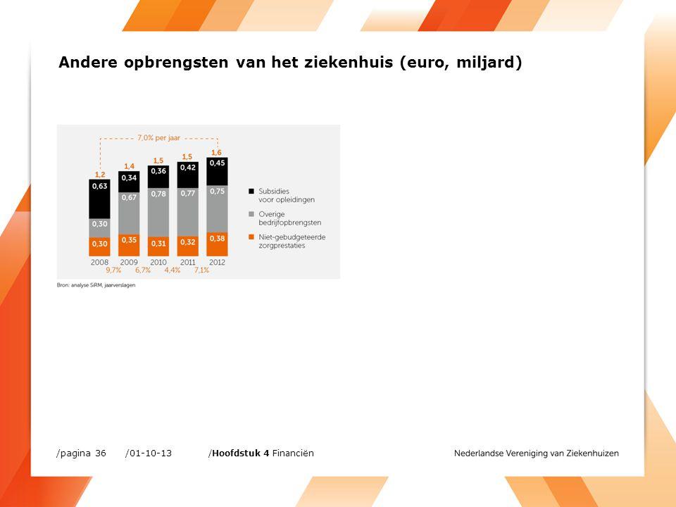 Andere opbrengsten van het ziekenhuis (euro, miljard) /01-10-13/pagina 36 /Hoofdstuk 4 Financiën
