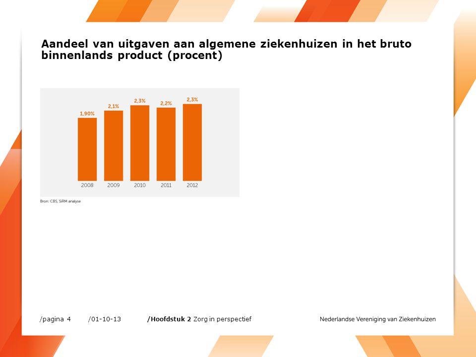 Ontwikkeling reële personeelskosten patiëntgebonden personeel per FTE, 2007-2011 (procent, gemiddeld per jaar) /01-10-13/pagina 15 /Hoofdstuk 3 Werken in Nederlandse ziekenhuizen
