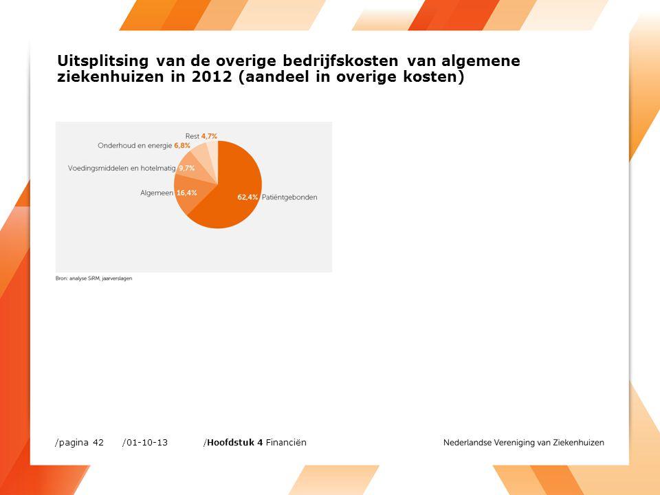 /01-10-13/pagina 42 /Hoofdstuk 4 Financiën Uitsplitsing van de overige bedrijfskosten van algemene ziekenhuizen in 2012 (aandeel in overige kosten)