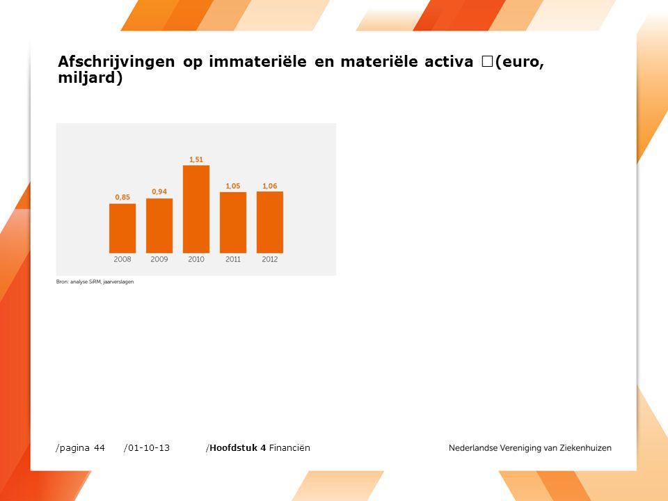 /01-10-13/pagina 44 /Hoofdstuk 4 Financiën Afschrijvingen op immateriële en materiële activa (euro, miljard)