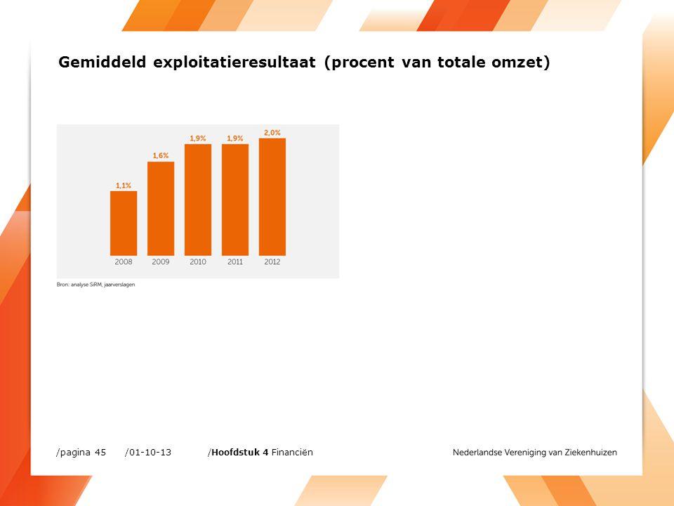 /01-10-13/pagina 45 /Hoofdstuk 4 Financiën Gemiddeld exploitatieresultaat (procent van totale omzet)