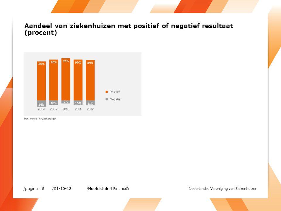 /01-10-13/pagina 46 /Hoofdstuk 4 Financiën Aandeel van ziekenhuizen met positief of negatief resultaat (procent)
