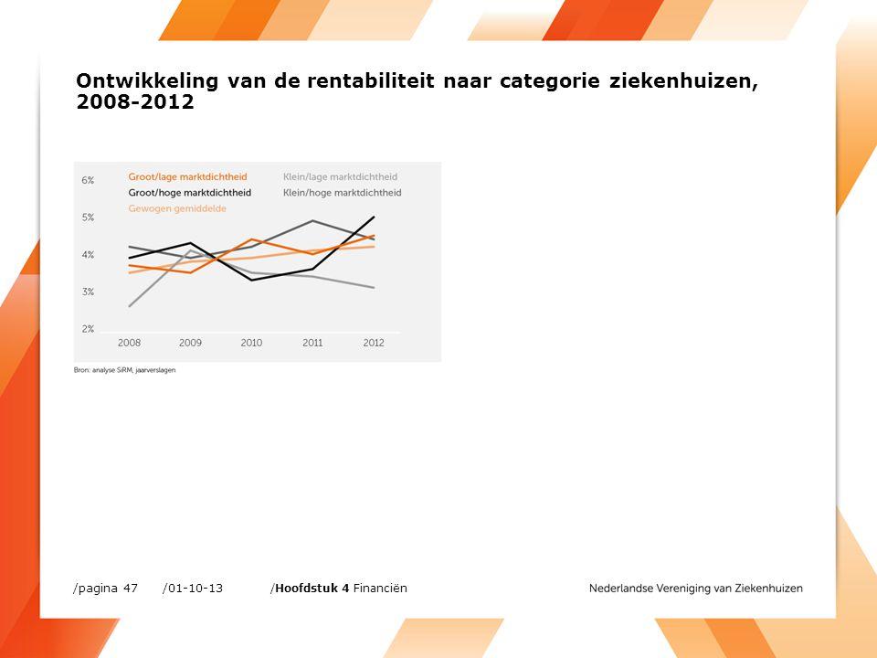 /01-10-13/pagina 47 /Hoofdstuk 4 Financiën Ontwikkeling van de rentabiliteit naar categorie ziekenhuizen, 2008-2012