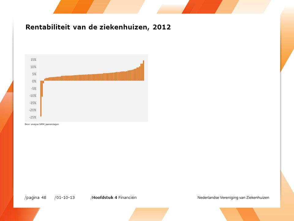 /01-10-13/pagina 48 /Hoofdstuk 4 Financiën Rentabiliteit van de ziekenhuizen, 2012