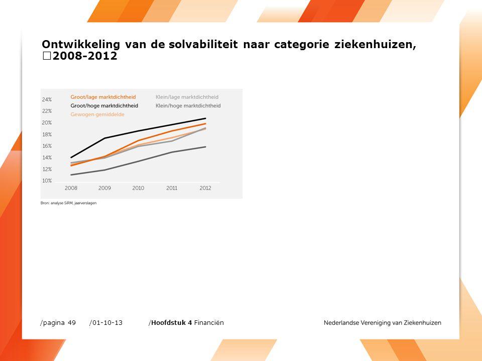 /01-10-13/pagina 49 /Hoofdstuk 4 Financiën Ontwikkeling van de solvabiliteit naar categorie ziekenhuizen, 2008-2012
