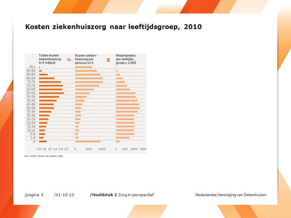 Aandeel vrouwelijke medisch specialisten in ziekenhuizen (procent) /01-10-13/pagina 26 /Hoofdstuk 3 Werken in Nederlandse ziekenhuizen