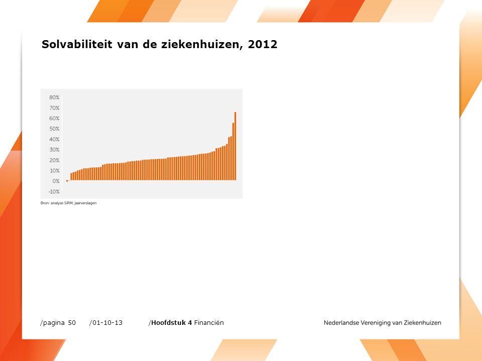 /01-10-13/pagina 50 /Hoofdstuk 4 Financiën Solvabiliteit van de ziekenhuizen, 2012