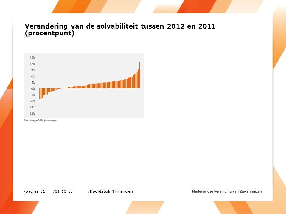 /01-10-13/pagina 51 /Hoofdstuk 4 Financiën Verandering van de solvabiliteit tussen 2012 en 2011 (procentpunt)