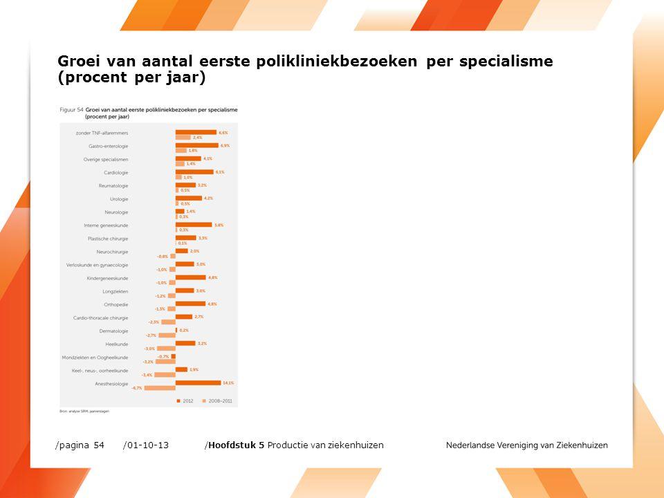 /01-10-13/pagina 54 /Hoofdstuk 5 Productie van ziekenhuizen Groei van aantal eerste polikliniekbezoeken per specialisme (procent per jaar)