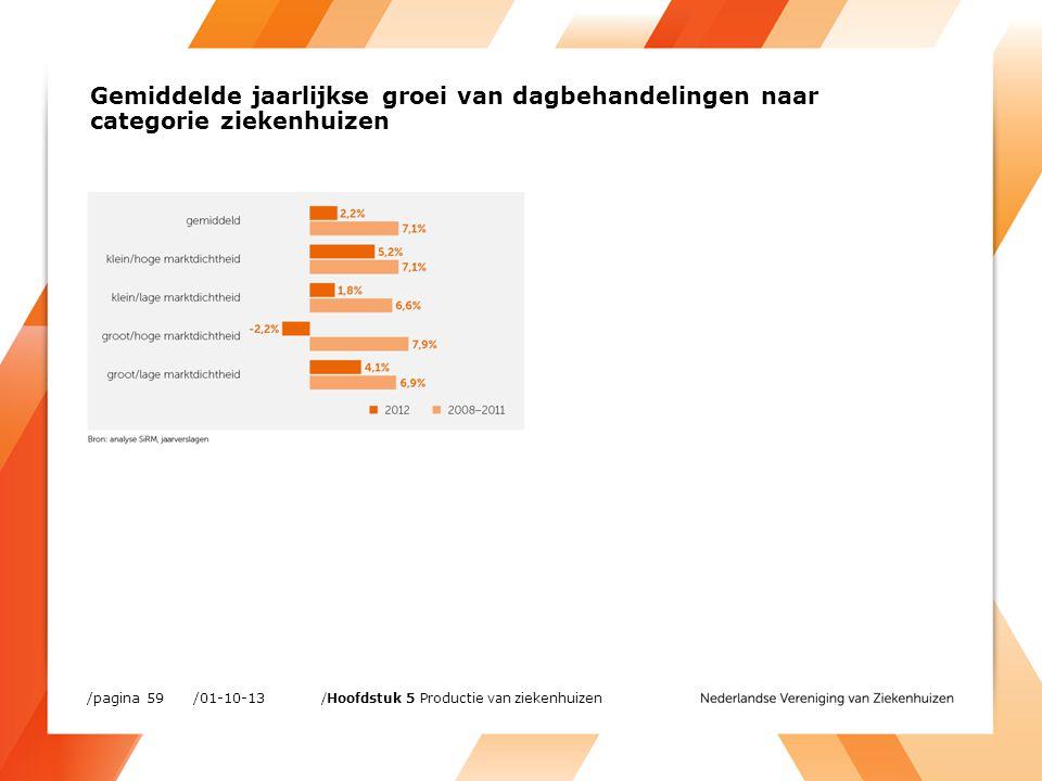 /01-10-13/pagina 59 /Hoofdstuk 5 Productie van ziekenhuizen Gemiddelde jaarlijkse groei van dagbehandelingen naar categorie ziekenhuizen