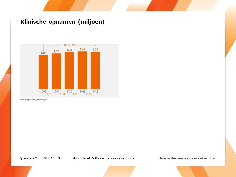 /01-10-13/pagina 62 /Hoofdstuk 5 Productie van ziekenhuizen Klinische opnamen (miljoen)