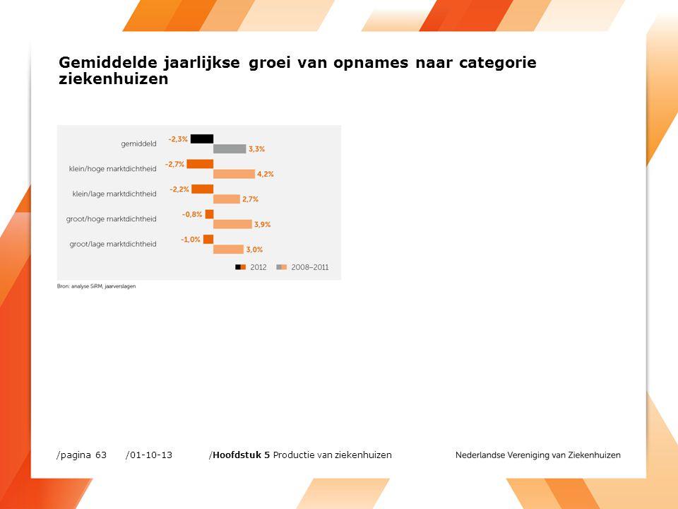 /01-10-13/pagina 63 /Hoofdstuk 5 Productie van ziekenhuizen Gemiddelde jaarlijkse groei van opnames naar categorie ziekenhuizen